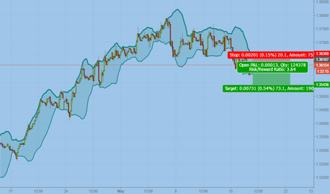 USDCAD: Shorting like a pro