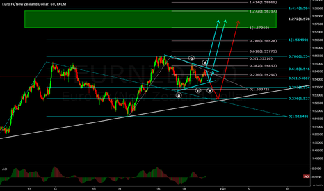 EURNZD: EURNZD: Potential Contracting Triangle for a buy opportunity