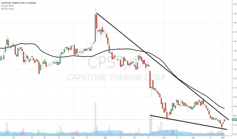CPST: $CPST headed to $1.30