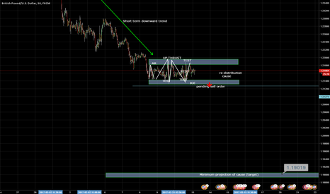 GBPUSD: Trading range and potential downward entry, pending order placed