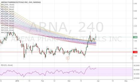 ARNA: ARNA: Went HAM at 1.50!!