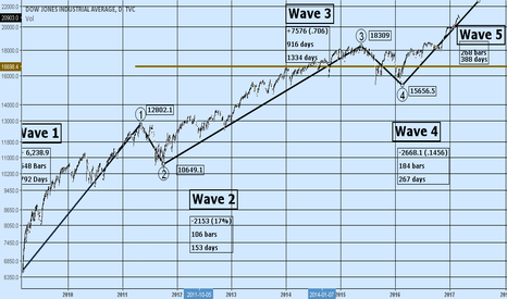 DJI: DJI bull market 09 to present elliot wave: fifth wave target