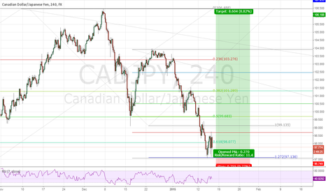 CADJPY: CAD/JPY correction complete?