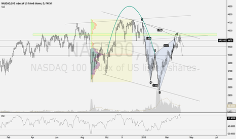 NAS100: NASDAQ bear Cypher