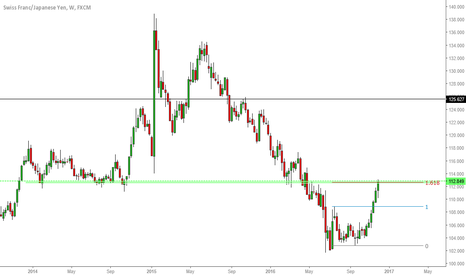 CHFJPY: CHFJPY Weekly // Start of a correction on 161.8?