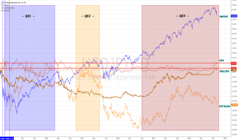 USDJPY: QE Effects on SP500,USD/JPY,10Y-BONDS,DXY