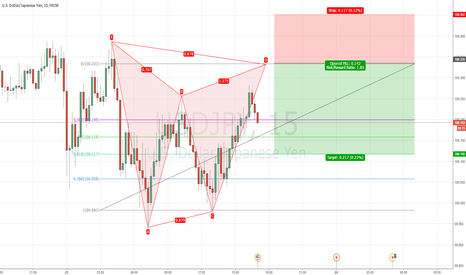 USDJPY: USDJPY Bearish Gartley