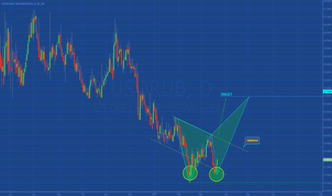 USDRUB: [USDRUB] waiting for bullish signal ...