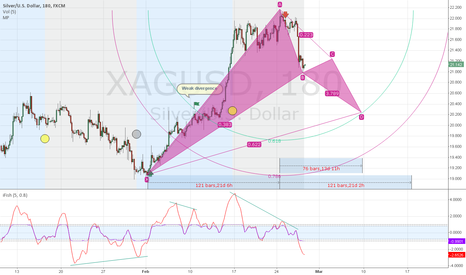 XAGUSD: Silver 3H Bullish Gartley setup in the making?