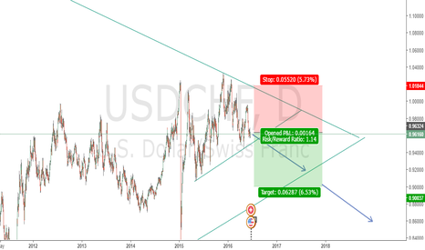 USDCHF: USDCHF Short Position