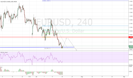 EURUSD: Short retracement before completing gartley