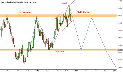 NZDCAD: NZD/CAD - Head & Shoulders pattern