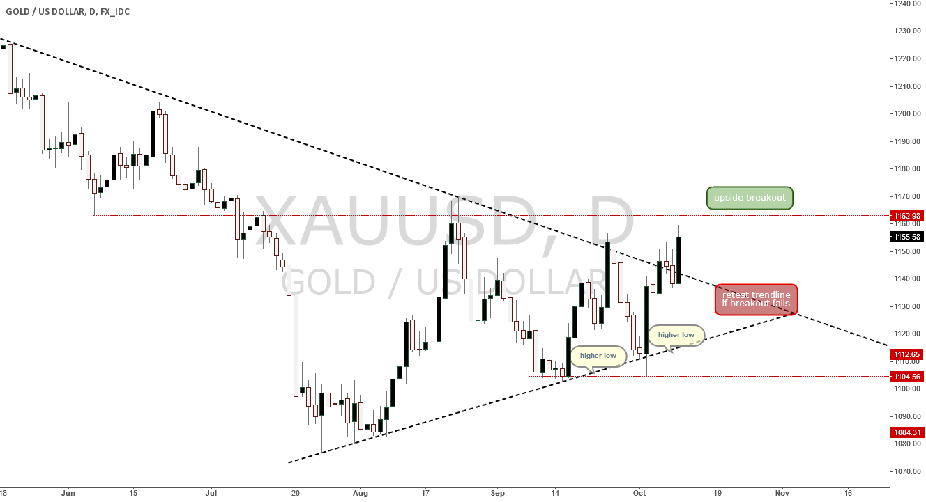 Gold/USD Symmetric Triangle