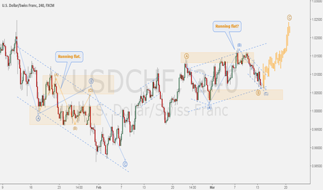 USDCHF: USDCHF - The Running Flat fiesta idea.