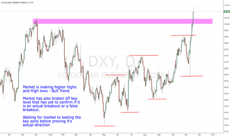 DXY: US Dollar Index Daily Analysis