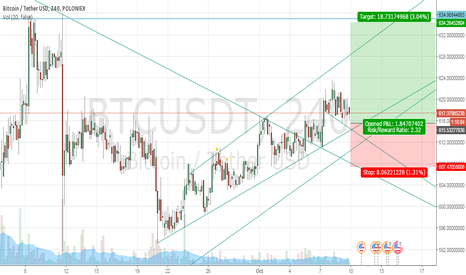 BTCUSDT: BTC USD Long short term