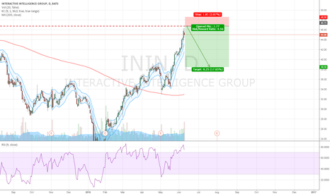 ININ: Possible Short Opportunity