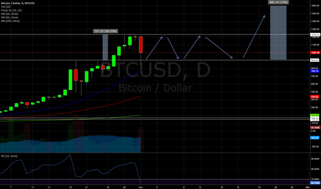 BTCUSD: Can we get a Bitcoin Consolidation?
