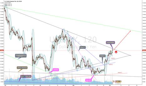 USDJPY: USD/JPY triangle breakout (Nikita FX )