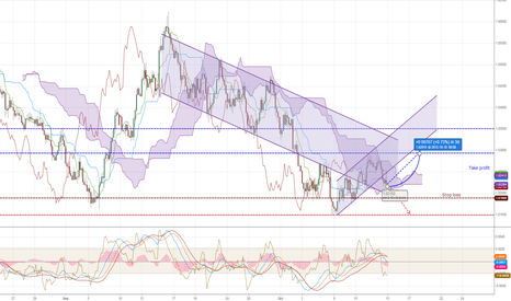 AUDUSD: AUD/USD still in oversold area, go carefully LONG
