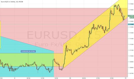 EURUSD: long EURUSD