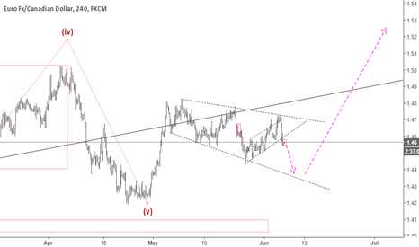 EURCAD: EURCAD: The Best Sell of The week?