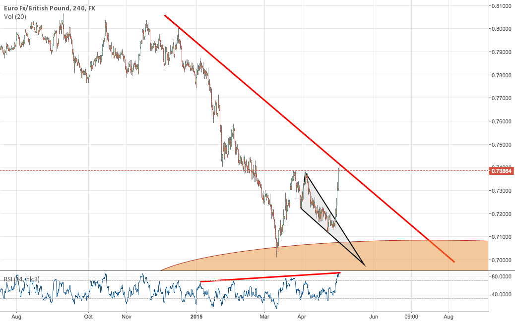 EURGBP one more dive before the big JUMP!!!