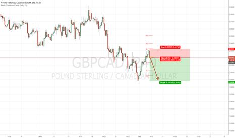 GBPCAD: Short GBP/CAD