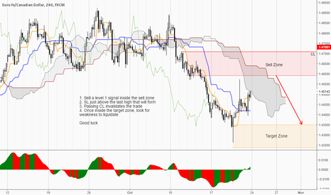 EURCAD: Sell once we get to the zone..
