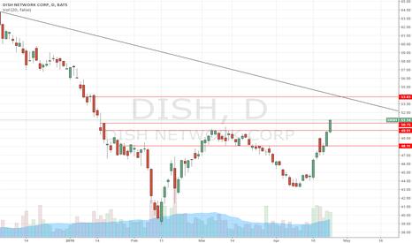 DISH: DISH Daily