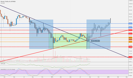 BTCUSD: Bitcoin Instant Replay
