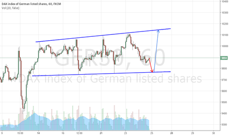GER30: my forcast for next week for DAX index  on 1H chart