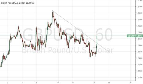 GBPUSD: Trend line broken Possible long entry