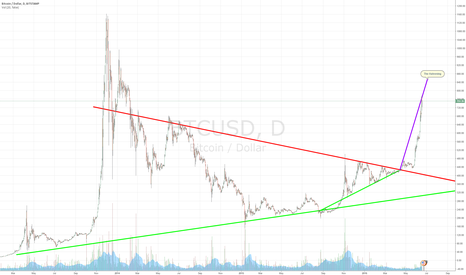 BTCUSD: The BTC halvening , updated