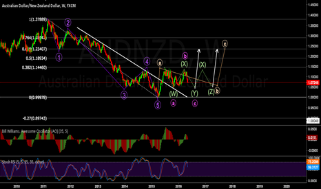 AUDNZD: Weekly View