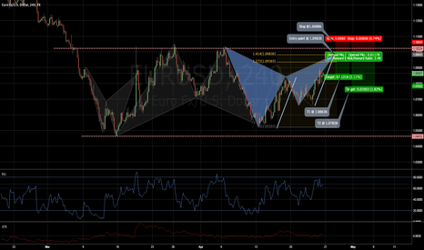 EURUSD: EURUSD Deep gartley pattern