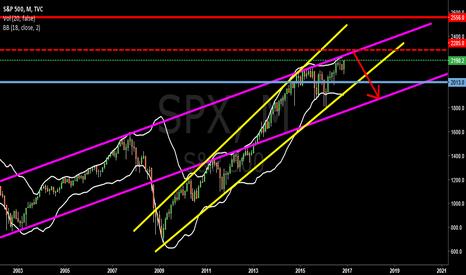 SPX: $SPX #SP500