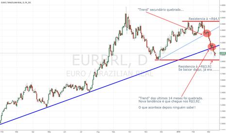 EURBRL: EUR/BRL Analysis...