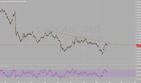 GBPCAD: GBPCAD at Critical Level