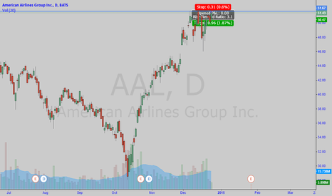 AAL: American Airlines Group, BATS