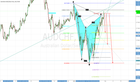 AUDCHF: AUDCHF Cypher Pattern