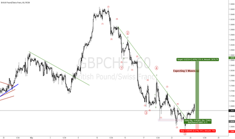 GBPCHF: GBPCHF - A POSSIBLE 5 WAVE UP MOVE IS STARTING