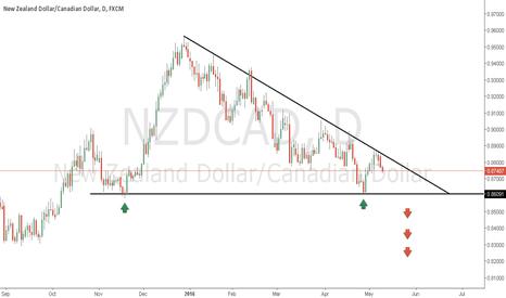 NZDCAD: nzdcad simple view