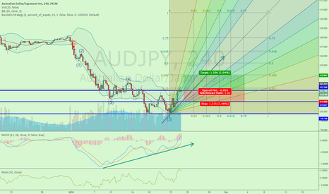 AUDJPY: LONG NOW, 1ST TP 83.9, 2ND TP EVEN HIGHER