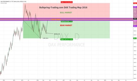 DAX: Bullspring-Trading.com DAX Trading Map 2016