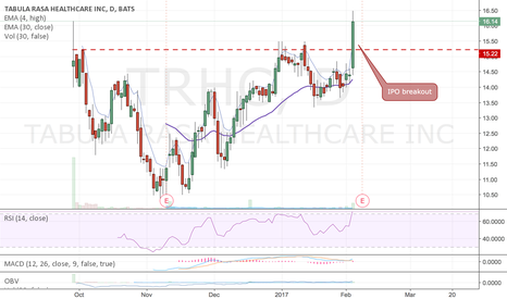 TRHC: Breaking out, iPO setup