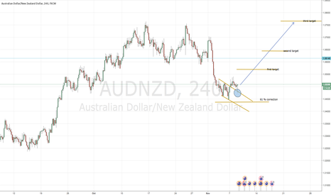 AUDNZD: Aud Nzd, let´s drink beer together