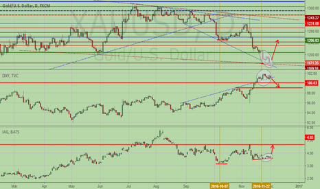 XAUUSD: Gold and DXY manipulated by the dark force of the market!!