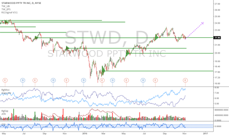 STWD: STWD: great valuation, massive uptrend and ready for more upside