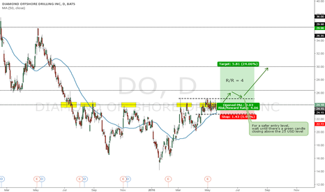 DO: #DO potential bullish breakout set up